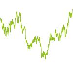 wikifolio-Chart: The adjusted Permanent Portfolio