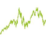 wikifolio-Chart: Griechenland und DAX Long Short
