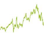 wikifolio-Chart: Trend Signale