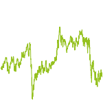wikifolio-Chart: Future und Dividendentitel