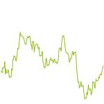 wikifolio-Chart: Value beats Alpha