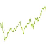 wikifolio-Chart: Warren Buffett Value Portfolio