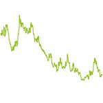 wikifolio-Chart: Fibo Zyklik Wellen