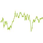 wikifolio-Chart: US Stars with Stripes
