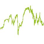 wikifolio-Chart: valueCampus Value Investing