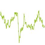 wikifolio-Chart: GW Nachbildung