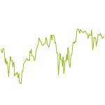 wikifolio-Chart: iLoveTrading - All-in-One