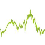 wikifolio-Chart: -> 2018