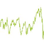 wikifolio-Chart: GMFI INVESTING