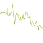 wikifolio-Chart: SCHENDEL MAIN KO