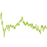 wikifolio-Chart: Sustainable
