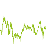 wikifolio-Chart: Momentum & Rebounds