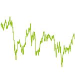 wikifolio-Chart: Mr. Valuation Germany