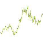 wikifolio-Chart: Minen Gold und Silber Weltweit