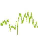 wikifolio-Chart: Aktien weltweit nach Levermann+