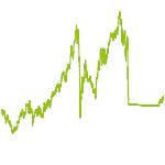 wikifolio-Chart: OE Stern Invest Russland
