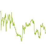 wikifolio-Chart: dhwINVESTMENT Leveraged GLOBAL