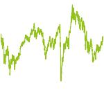 wikifolio-Chart: Future Euro Investment