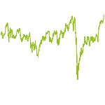 wikifolio-Chart: ETF Trendfolger - Länderindizes