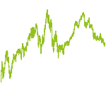 wikifolio-Chart: Deutsche Bank Analysten