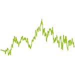 wikifolio-Chart: Aktien zu W'town