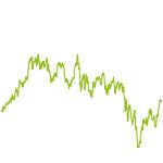 wikifolio-Chart: Ostschweiz