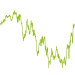 wikifolio-Chart: Stabilität + Wachstum