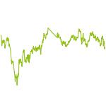 wikifolio-Chart: Pennystocks
