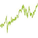 wikifolio-Chart: Premium Equity Invest