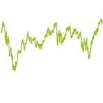 wikifolio-Chart: Duale Strategie