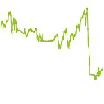 wikifolio-Chart: Quasol Strukturbrüche Welt