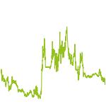 wikifolio-Chart: AU GOLD TOP Produzenten