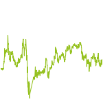 wikifolio-Chart: Trade2Glory
