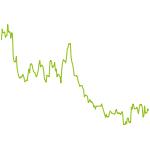 wikifolio-Chart: VanillaTrades Roll The Dice Baby