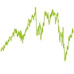 wikifolio-Chart: TCZ Dividenden