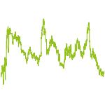 wikifolio-Chart: Entspannt investieren
