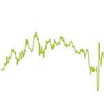 wikifolio-Chart: Commodity Swing Trading