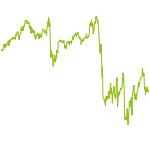 wikifolio-Chart: Starke Unternehmen