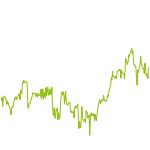 wikifolio-Chart: Thaleskreis USA/Europe/EM