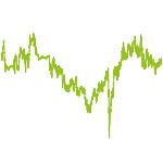 wikifolio-Chart: FondsRennen