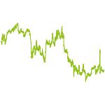 wikifolio-Chart: WhiteRock Sport