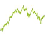 wikifolio-Chart: Olympia
