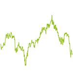 wikifolio-Chart: CAN SLIM - Deutsch