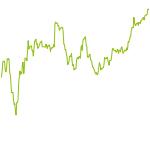 wikifolio-Chart: Value 2.0