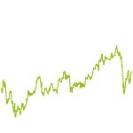 wikifolio-Chart: Dach Solide Trader