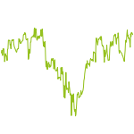 wikifolio-Chart: globale Aktien select
