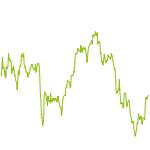 wikifolio-Chart: TrioVest - 3 Aktien max