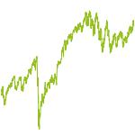 wikifolio-Chart: ETF Welt Portfolio + Small Cap