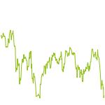 wikifolio-Chart: LB Invest nach Levermann