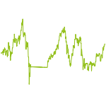 wikifolio-Chart: Trendfolge mit Börsenampel